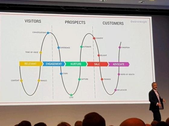 Digital Client Acquisition Methodology